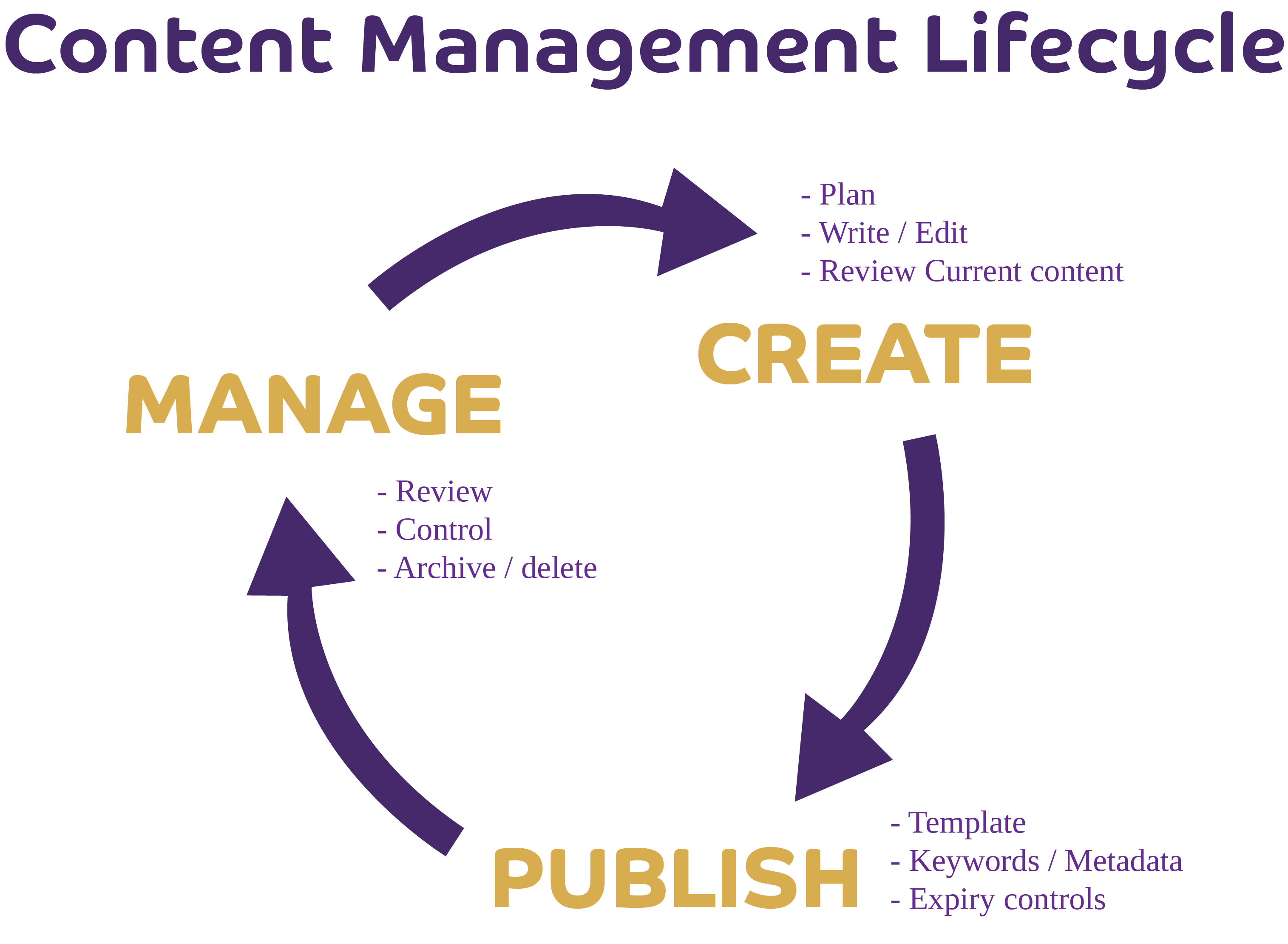 Content Mangament Lifecycle