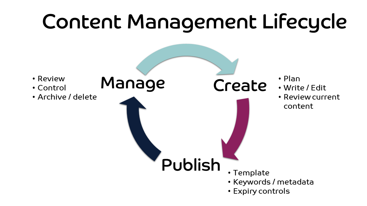 Content Management Lifecycle
