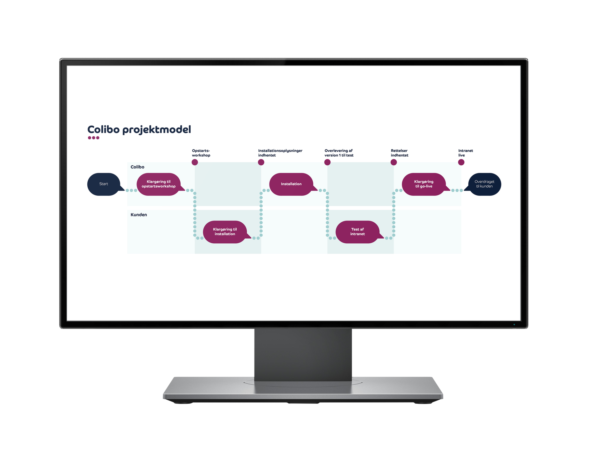 Colibo Implementation Process