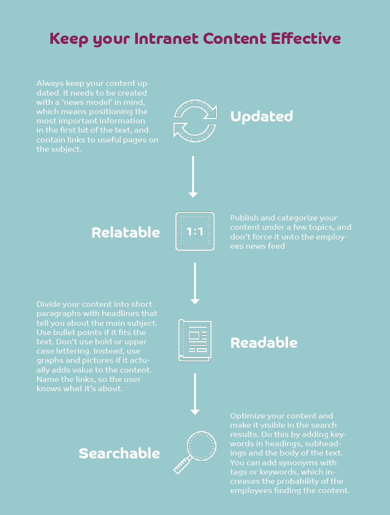 Infographic - Content model keep intranet content effective